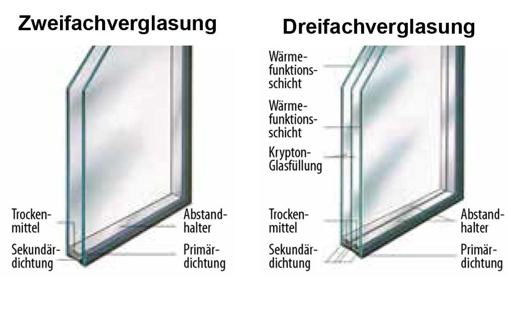 Fenster Dreifachverglasung fenster kaufen | selbst.de