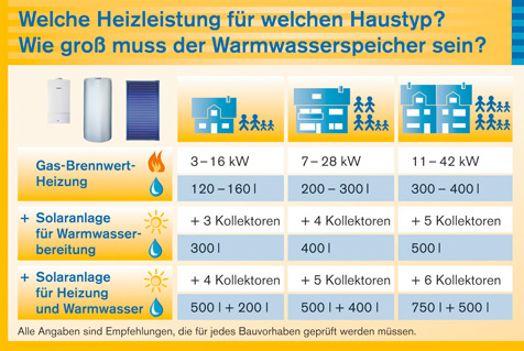 Solarthermie: Speicher