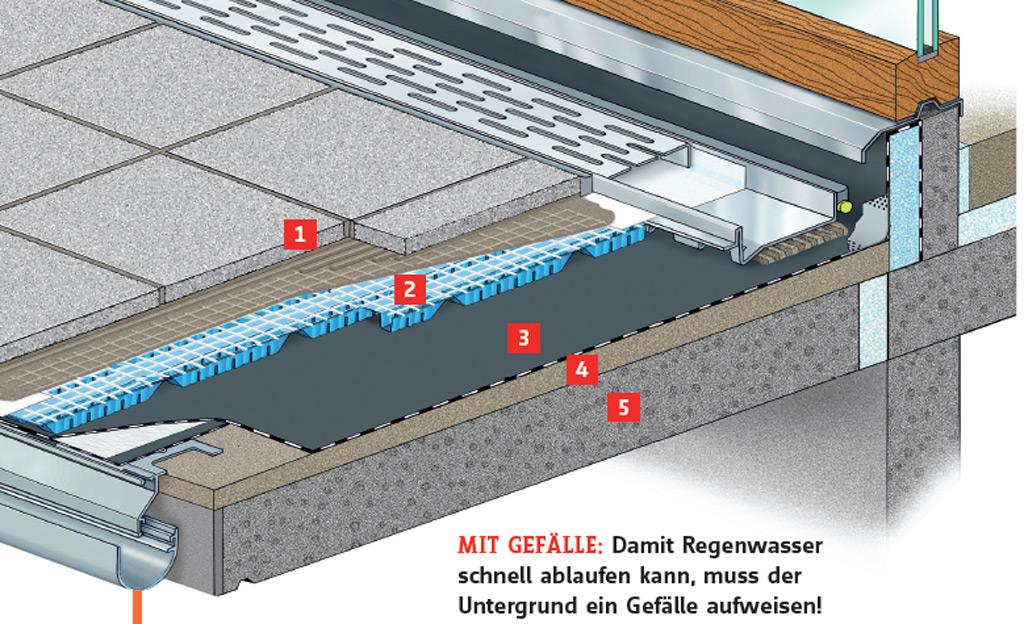 Balkon-Schichten: Aufbau