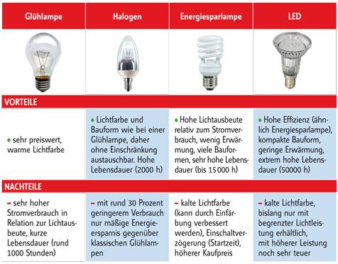 Leuchtmittel-Vergleich | selbst.de