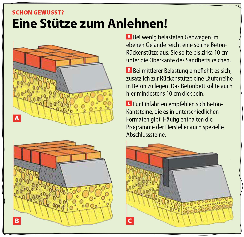 Pflaster Rand   selbst.de