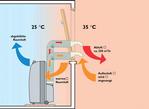 Raum-Klimageräte