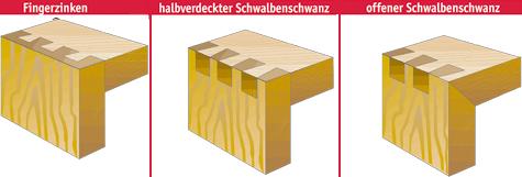 Grundwissen gezinkte eckverbindungen herstellen for Holzverbindungen herstellen
