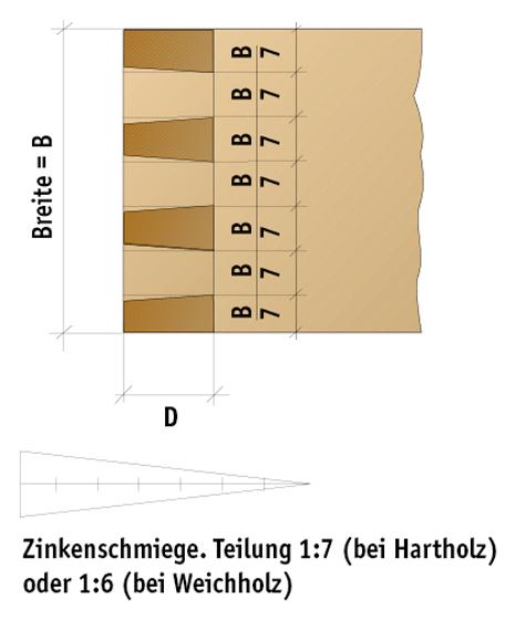 praxis tipp konstruktion der schwalbenschw nze. Black Bedroom Furniture Sets. Home Design Ideas