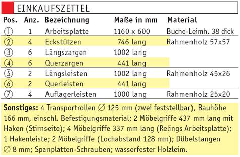 Materialliste Einlegeboden, Tablett und Gewürzdosenhalter