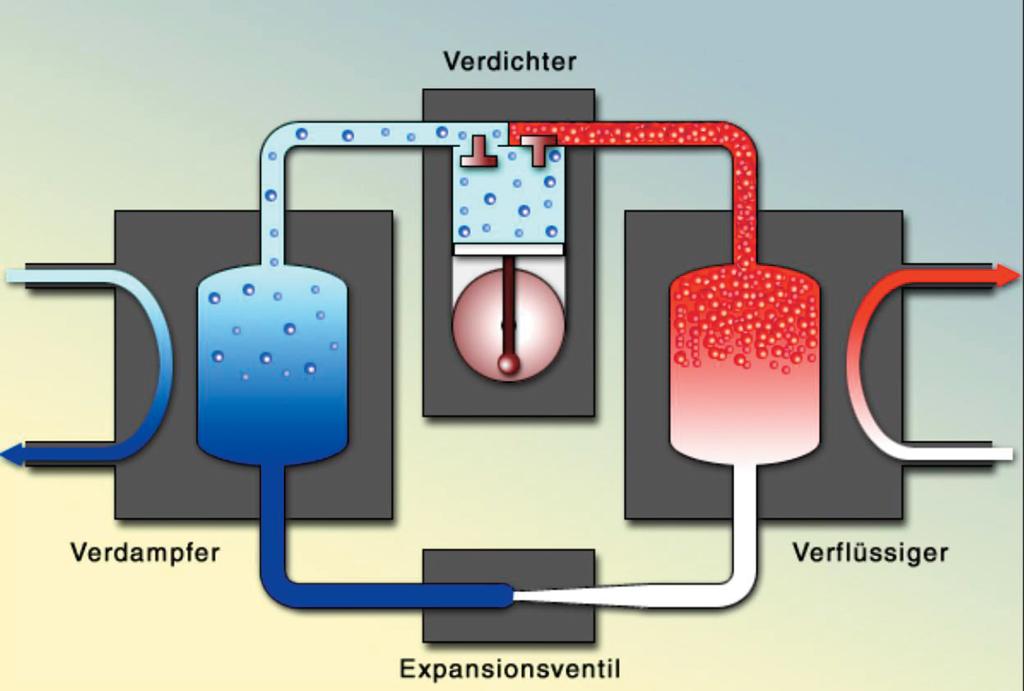 Super Wärmepumpe selber bauen | selbst.de HE61