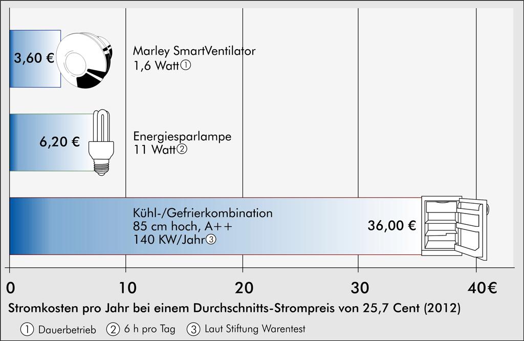 ventilator: leiser lüfter   heizung, lüftung & solar   selbst.de
