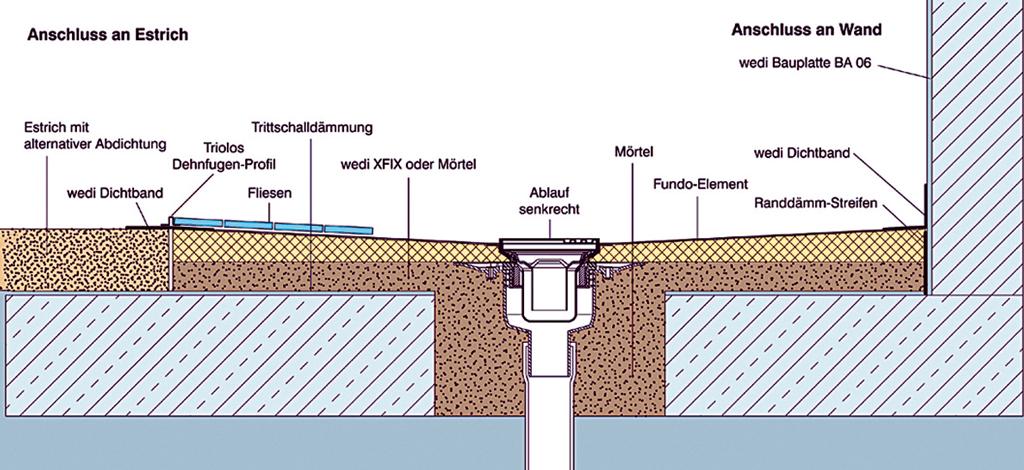 Relativ Begehbare Dusche | selbst.de DE68