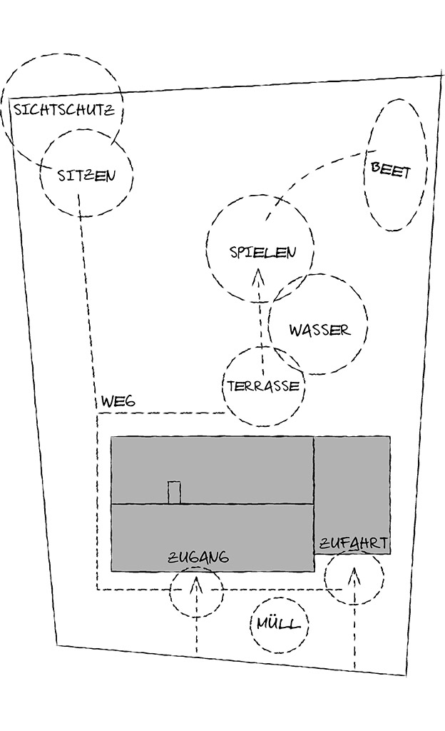 gartenplanung planung anlage