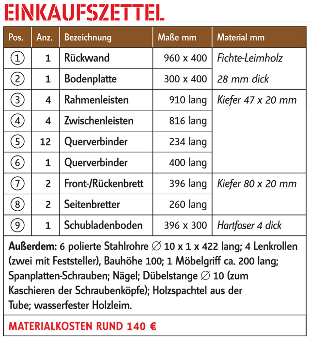 Materialliste Brennholzregal