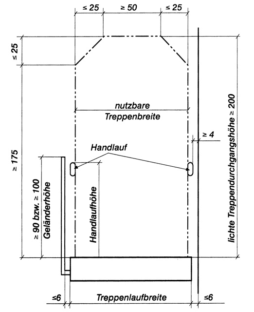 Steiltreppe einbauen: Schritt 28 von 29
