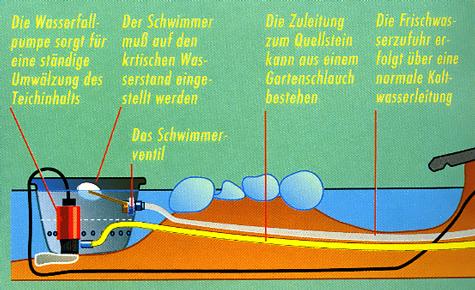 Pumpe & Niveauregulierung: Schritt 6 von 6