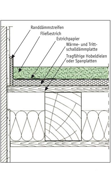 Favorit Holzbalkendecke Schallschutz   selbst.de GR11