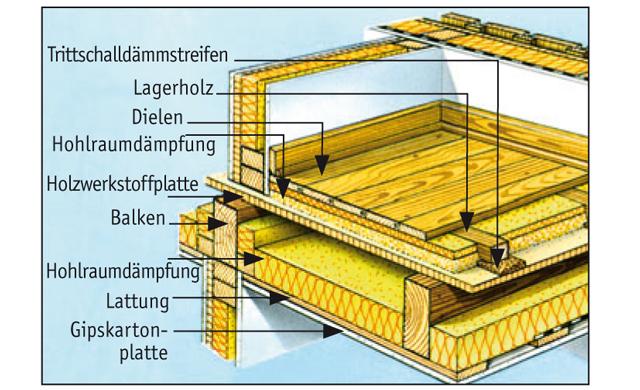 Holzbalkendecke Schallschutz Selbst De