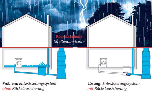 Hochwasserschutz durch die Rückstausicherung