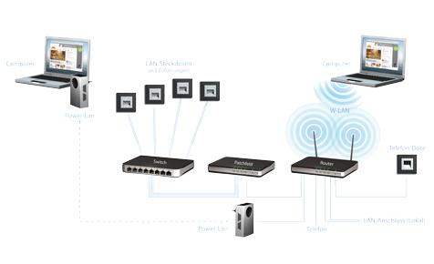 Computer-Netzwerk mit Sternstruktur