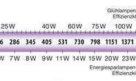 Energiesparen: Licht & Beleuchtung
