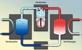 Wie funktioniert eine Wärmepumpe?