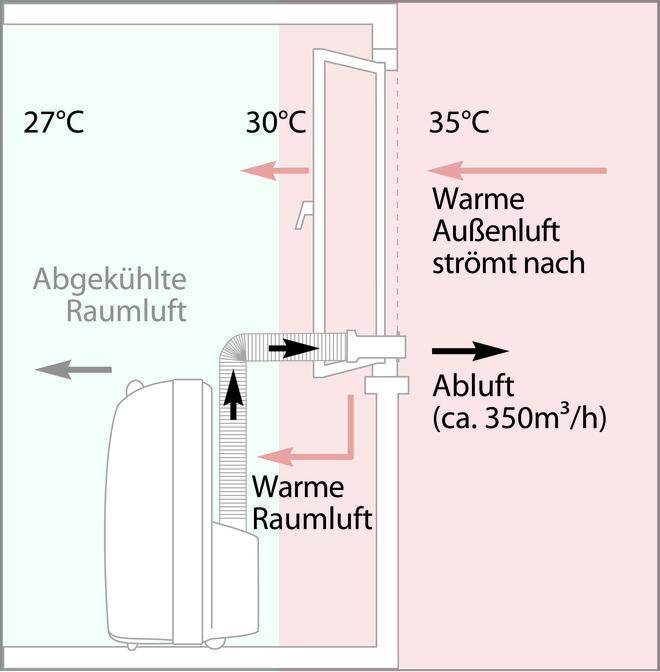 Klimaanlage nachrüsten