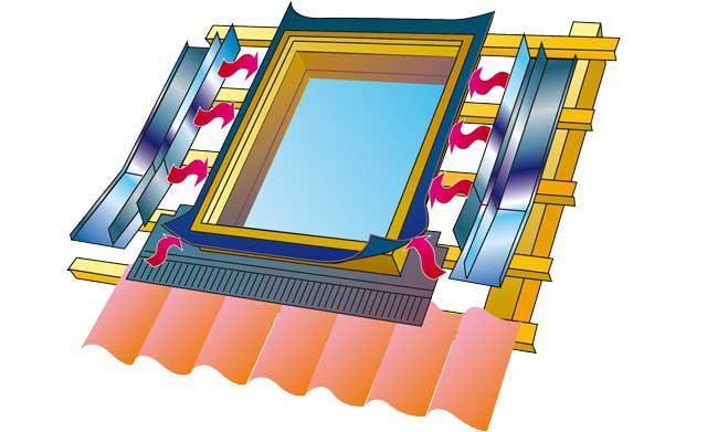 Dachfenster einbauen  Dachflächenfenster | selbst.de