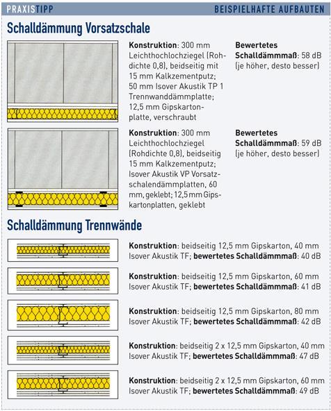 Schallschutz w nde - Wand nachtraglich schallschutz dammen richtig ...