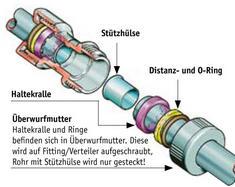 Favorit Wasserleitung: Kunststoff | selbst.de IJ58