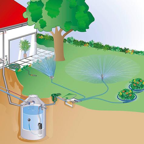 Fantastisch Bewässerungssysteme | selbst.de CP27