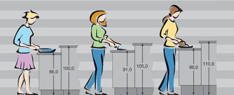 Küchenmöbel planen | selbst.de | {Küchenplanung maße 14}