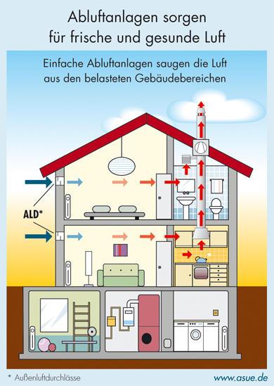 Abluft-Wohnraumlüftungsanlagen