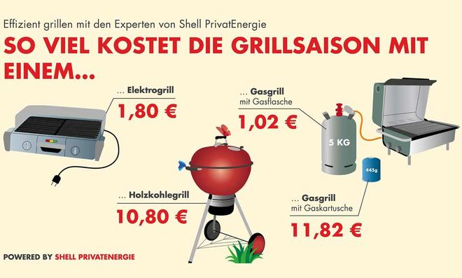 Grill-Ranking