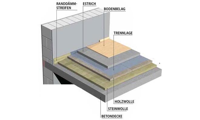 Schallschutz Unter Teppich trittschalldämmung | selbst.de