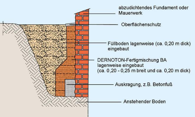 Kellerabdichtung von außen