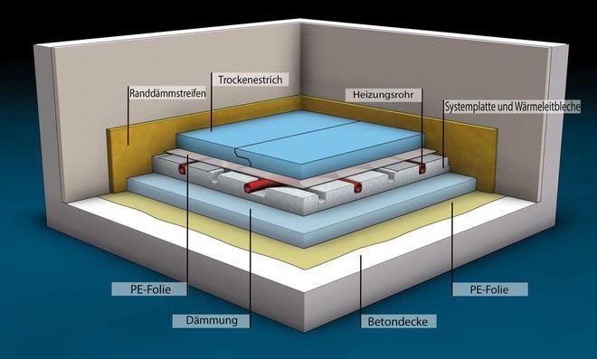 Trockenestrich Fußbodenheizung