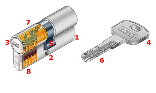 So funktioniert ein Zylinderschloss
