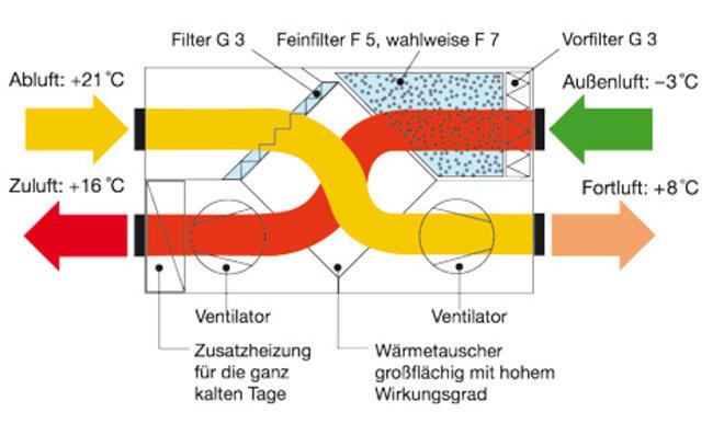 Gegenstrom-Wärmetauscher