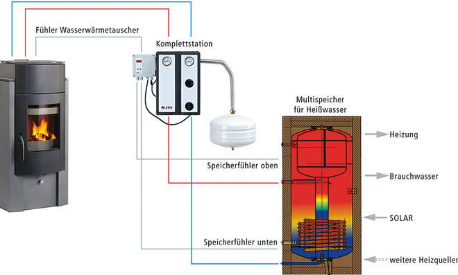 Wasserführender Kamin | selbst.de