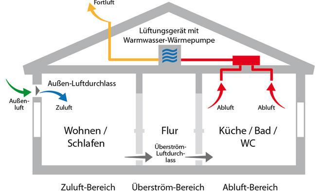 Lüftungsanlage | selbst.de
