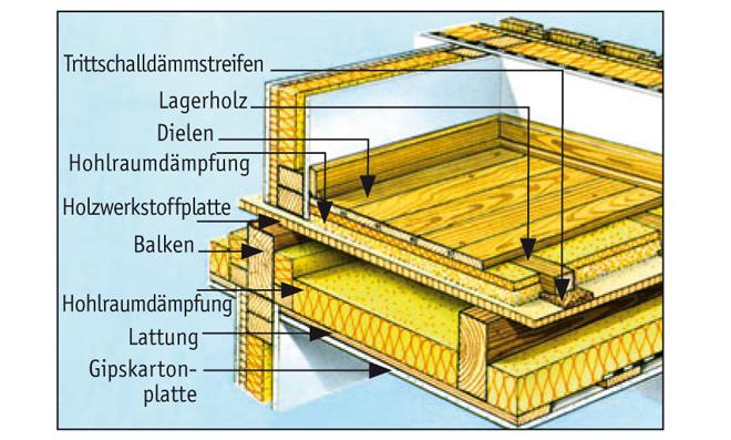 Holzdecke Sanieren holzbalkendecke schallschutz selbst de