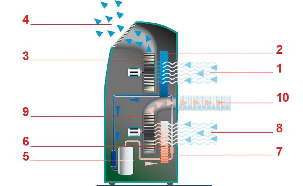 Klimageräte-TEst