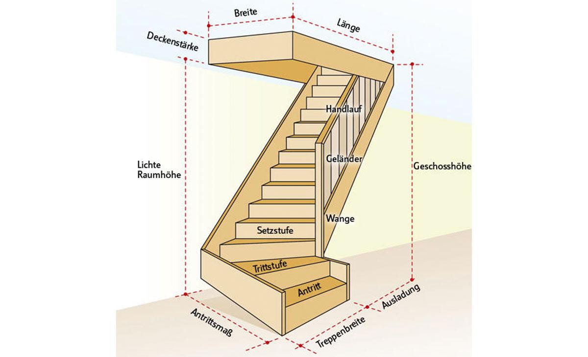 Treppe mit Fachbegriffen beschriftet
